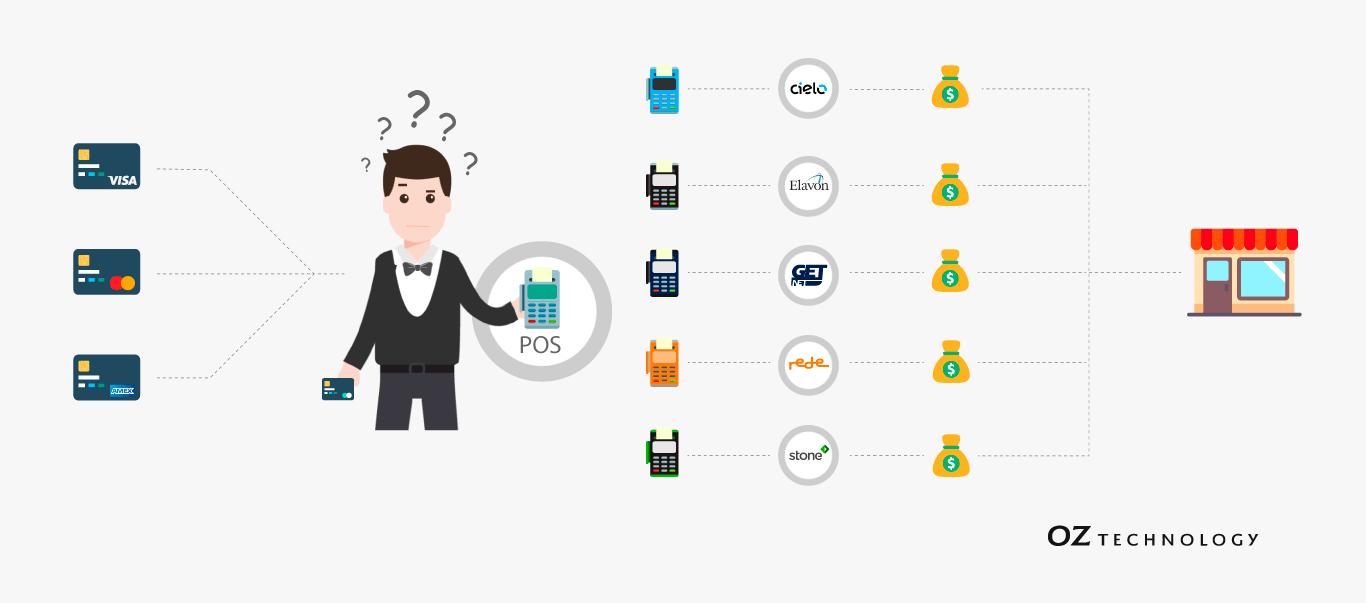 maquinas_de_cartao_de_transferencia_eletronica_de_fundos_ou_POS_para_sistema_de_pagamentos_automatizado_para_facilitar_conciliacao_bancaria_em_estabelecimentos_comerciais