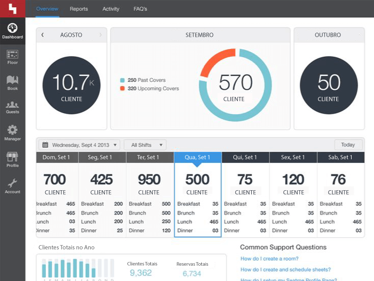 Dashboard de Business Intelligence para Restaurantes