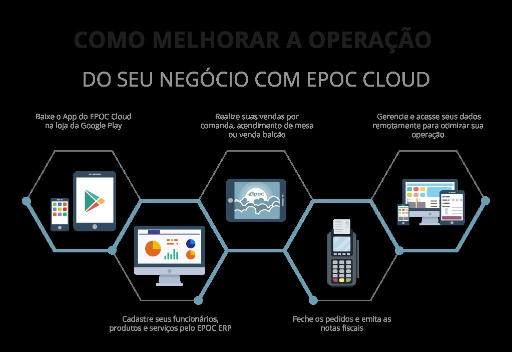 como_funciona_epoc_cloud automacao comercial